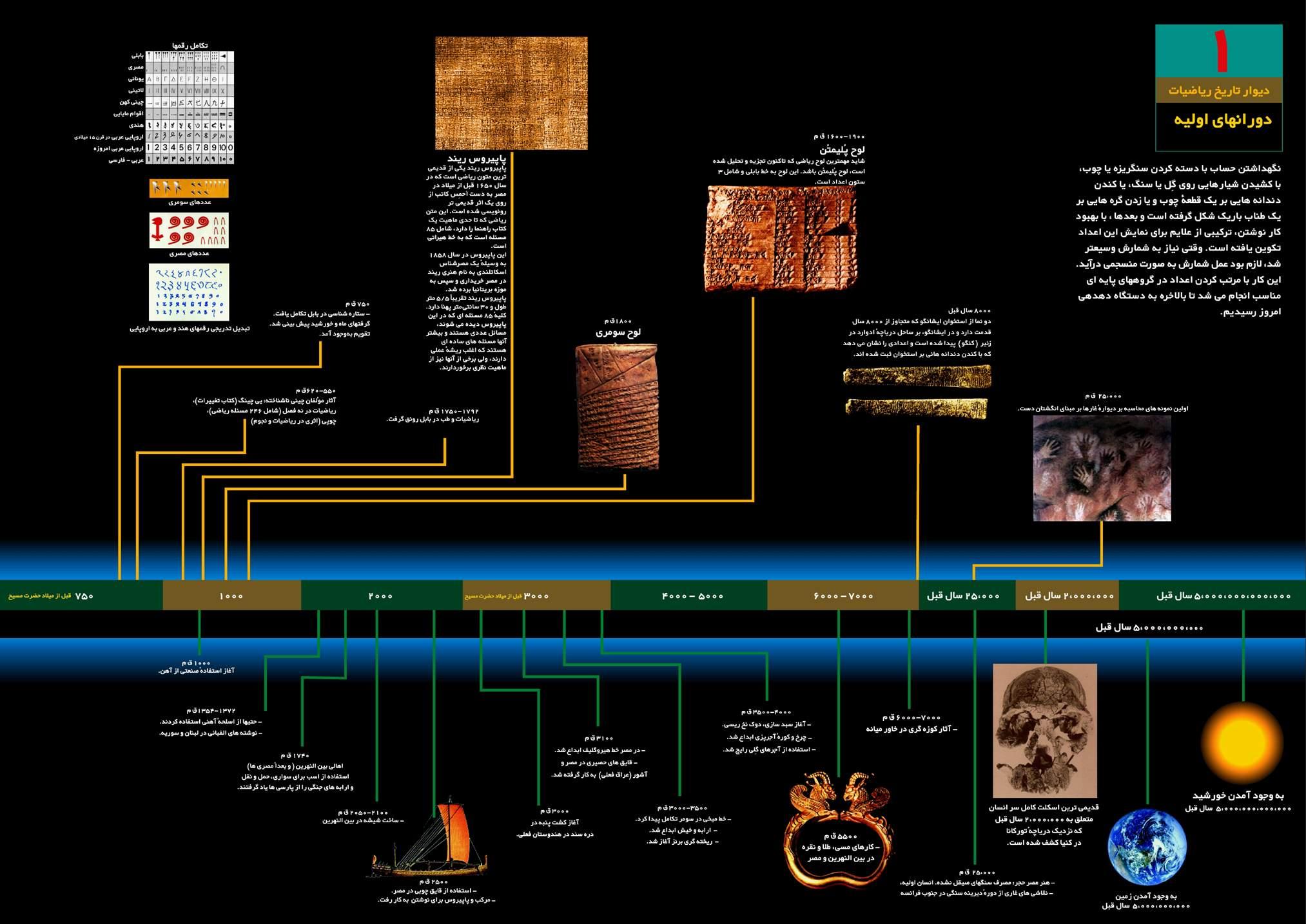 تاریخ ریاضیات
